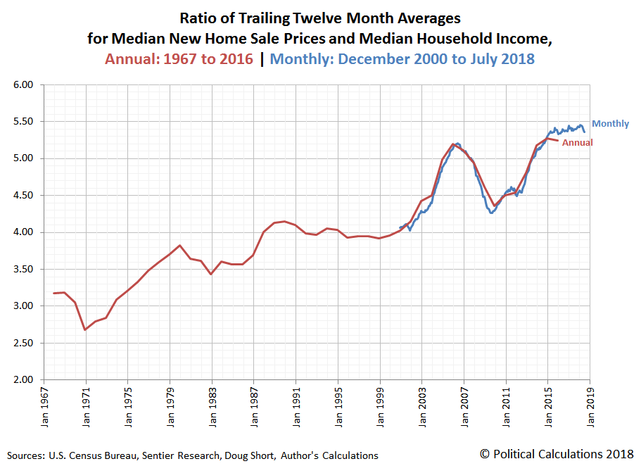 Ratio of Trailing Twelve Month Averages  for Median New Home Sale Prices and Median Household Income, Annual: 1967 to 2016 | Monthly: December 2000 to July 2018