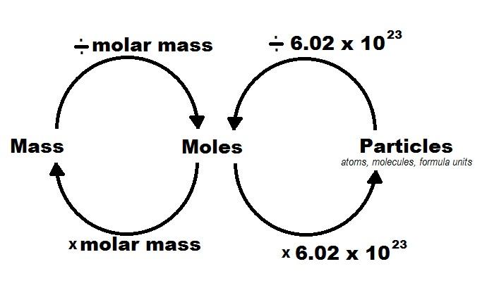 Chemistry Mole Conversions