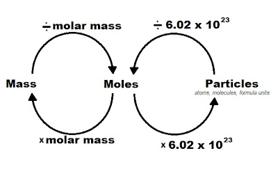 Chemistry Basics: Mole Conversions