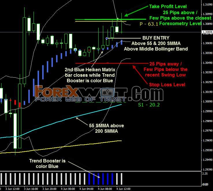 Success in forex blogspot