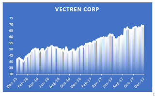 Utility Vectren (VVC) 2017 dividend increase