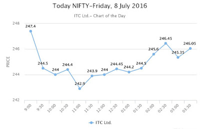 Today nifty - ITC Limited