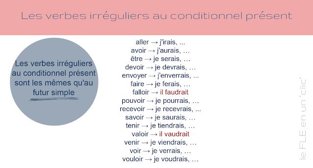Le conditionnel présent - formy nieregularne 1 - Francuski przy kawie