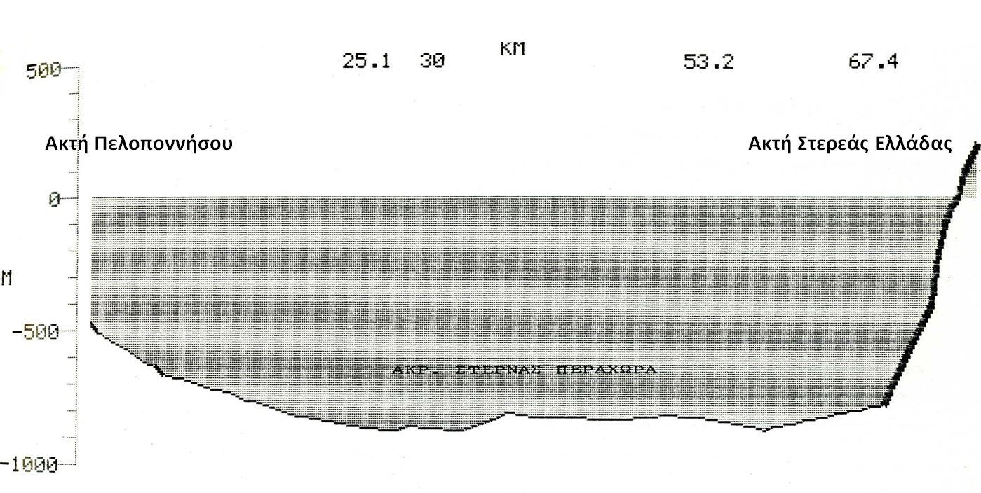 Χρησιμοποιείται για τη μέτρηση της ηλικίας των απολιθωμάτων TRUE ή FALSE