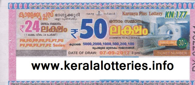 All the details about Karunya Plus (KN) lottery