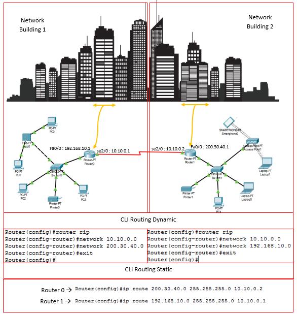Konfigurasi jaringan MAN