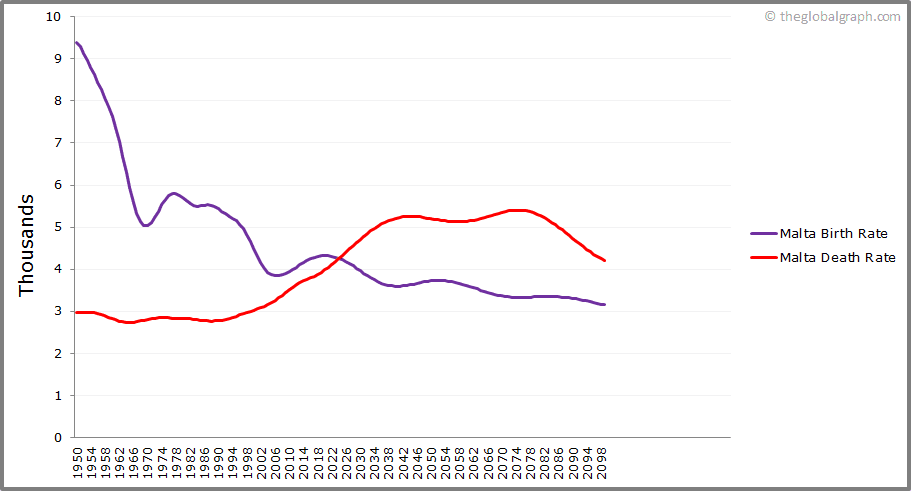 Malta  Birth and Death Rate