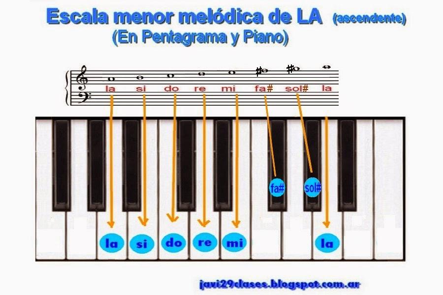pentagrama y piano escala menor melodica