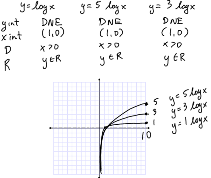 Math 30-2 Summer School 2015: Intro to Logarithmic Functions