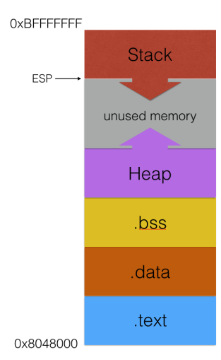 memory-ram-structure