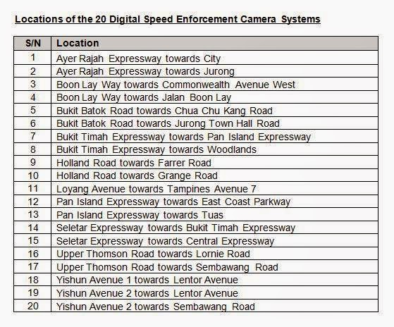 If Only Singaporeans Stopped to Think: 20 new speed cameras to be