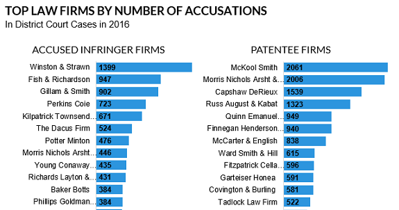 Patent Infringement Blog: Top Law Firms by Number of Accusations in 2016