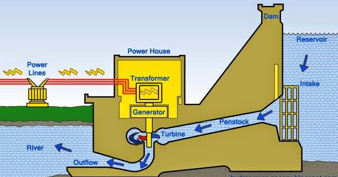 HYDRO POWER PLANT ~ Electrical Engineering Pics