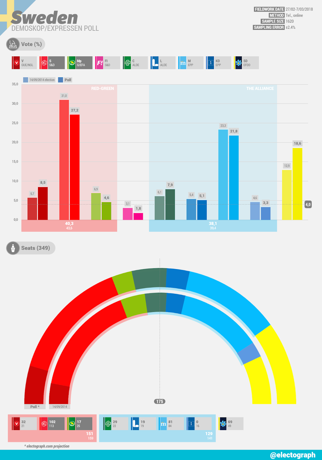 SWEDEN Demoskop poll chart for Expressen, March 2018