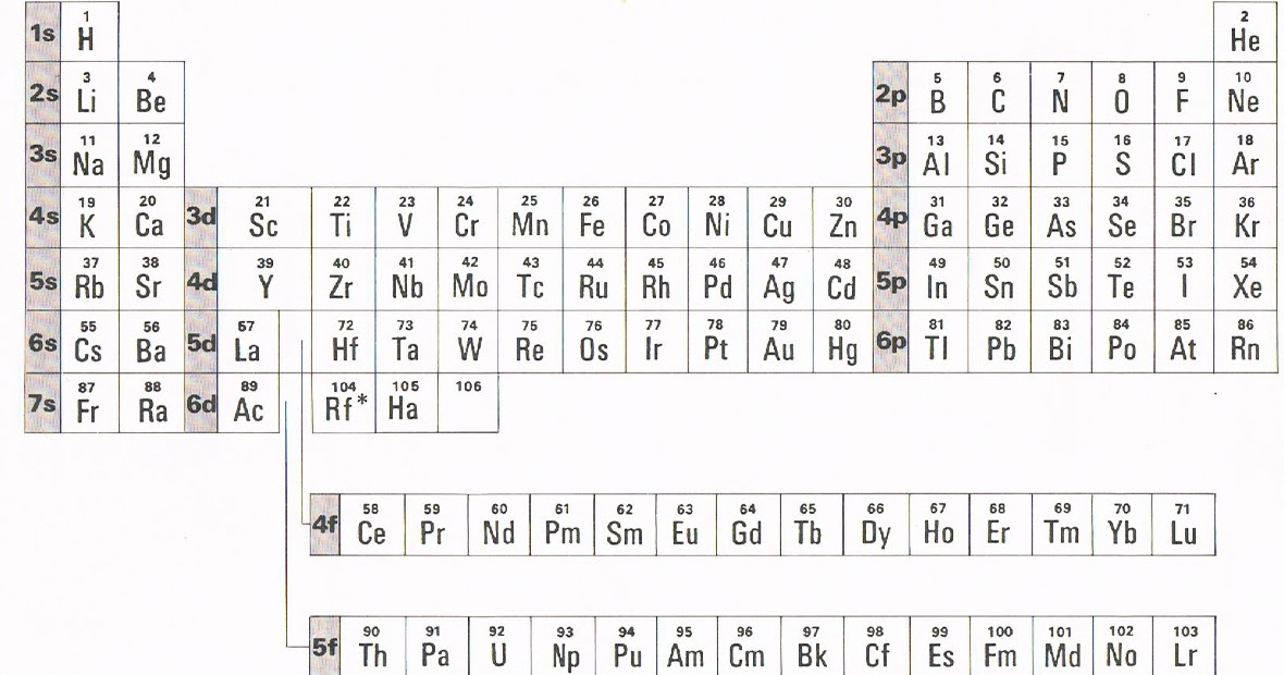 Periodic table periodic table of elements with atomic mass rounded periodic table periodic table of elements with atomic mass rounded savvy chemist periodicity urtaz Gallery