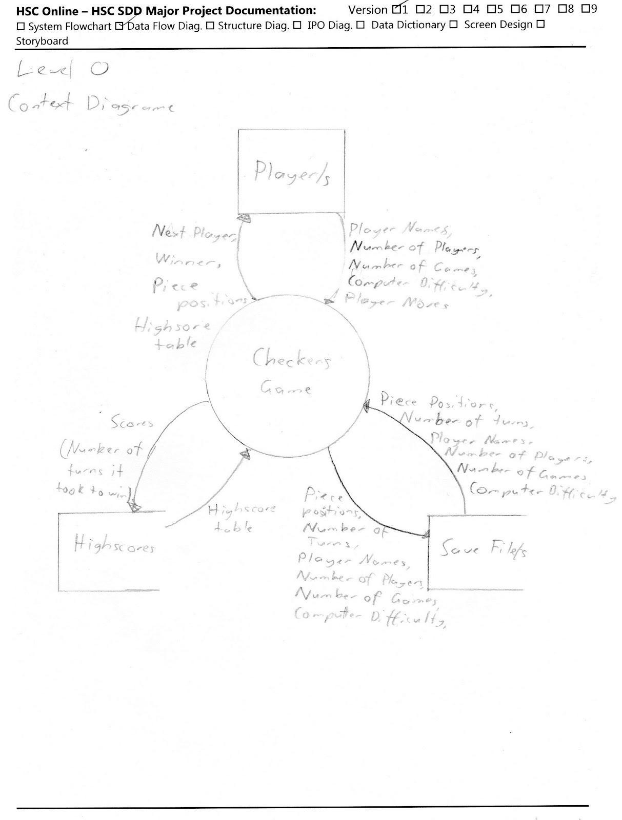 Nyeh Blog Level 0 Context Diagram