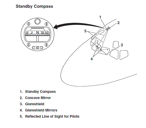 The Strange and Difficult to Find MD80 Standby Compass