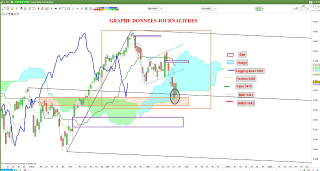 Analyse technique ichimoku cac40 [23/06/18]