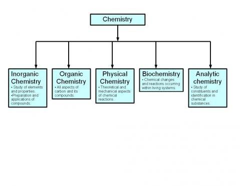 Outline of chemistry