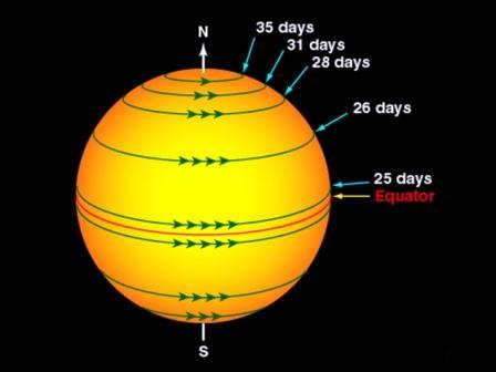 solar system kaise banta hai - photo #38