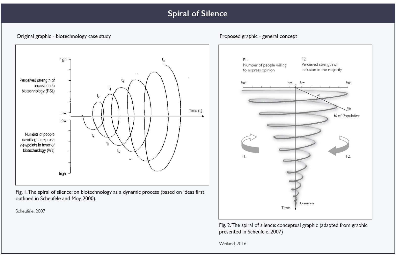 spiral of silence theory For example, it is simply wrong that the 'spiral of silence' is a natural part of evolution, this makes no sense in evolutionary psychology or political theory.