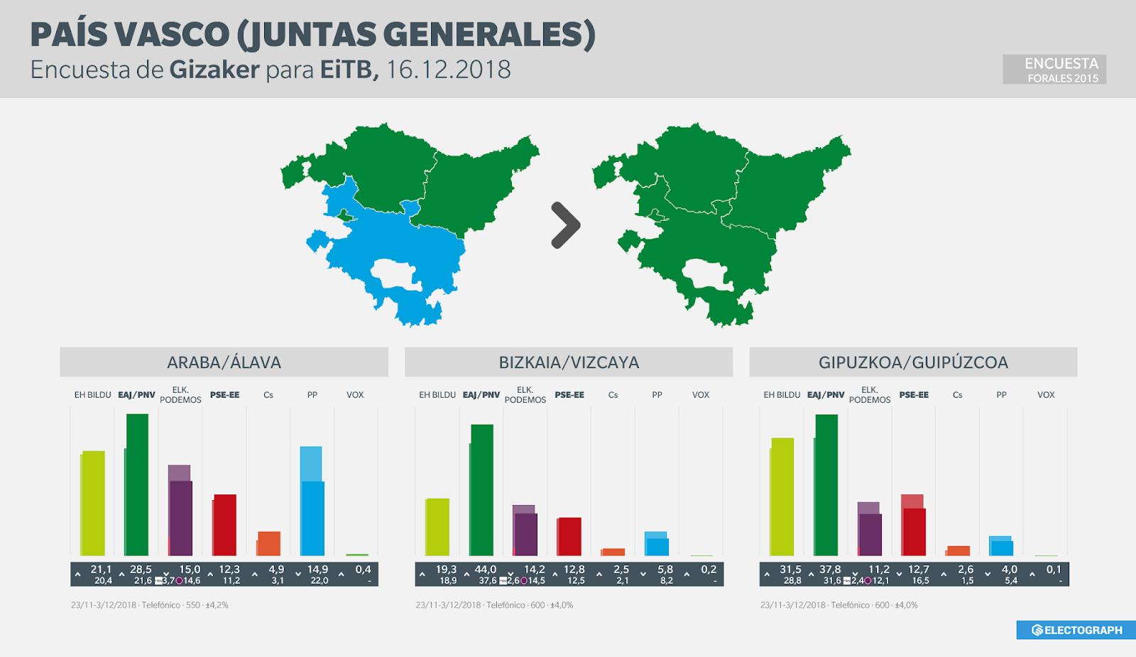 Gráfico de la encuesta para elecciones a Juntas Generales del País Vasco realizada por Gizaker para EiTB, 16 de diciembre de 2018
