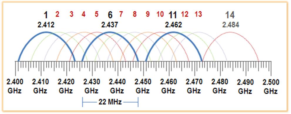2.4Ghz Wireless frequency