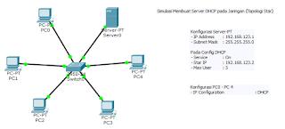 Simulasi DHCP dengan Server-PT | Cisco Packet Tracer