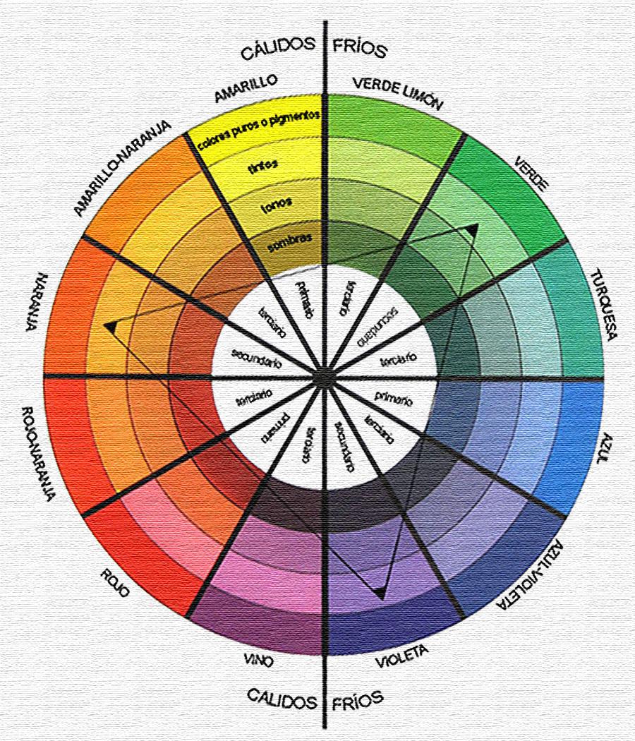 19 Ideas De Colorometría Rueda De Colores Circulo Cromatico Disenos De Unas