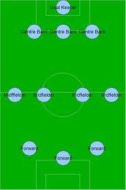 Pengertian Formasi Permainan Sepak Bola : pengertian, formasi, permainan, sepak, Sejarah, Sepakbola:, _macam, Formasi, Permainan, Sepakbola