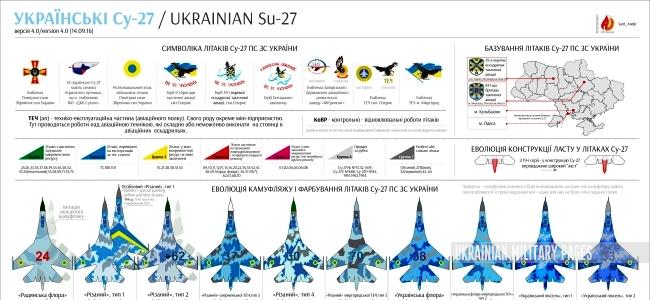 всі українські Су-27