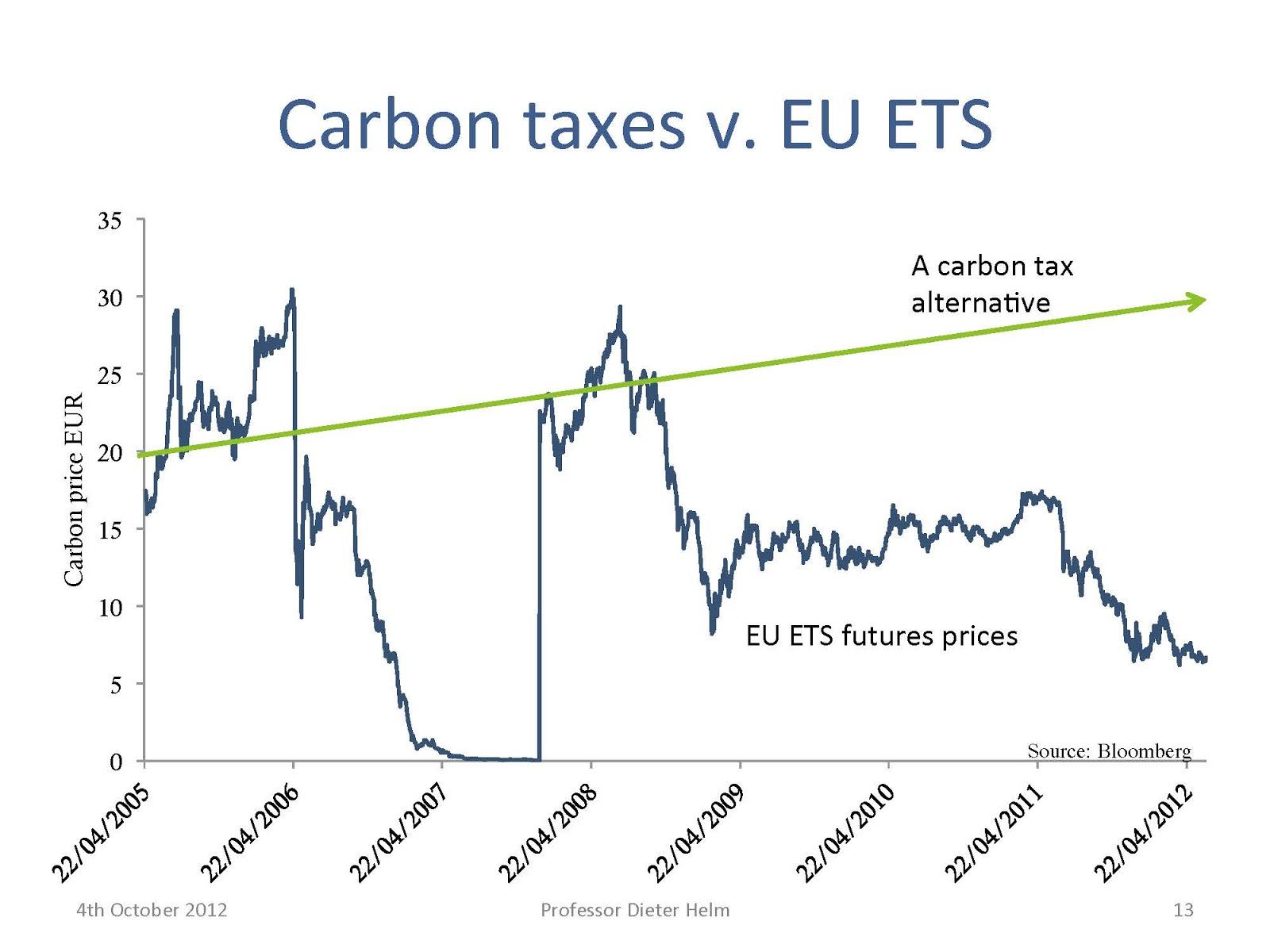 carbon credit trading price