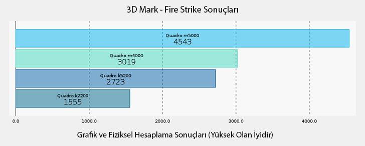NVIDIA Quadro M5000 3D Mark Fire Strike Grafik ve Fiziksel Hesaplama Sonuçları