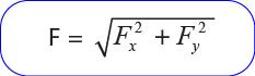 Menentukan Besar  Sebuah Vektor Jika Kedua Vektor Komponennya Diketahui