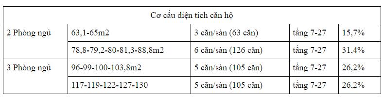 Bảng cơ cấu diện tích căn hộ