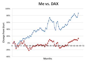 Me versus DAX September 2017