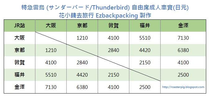 JR特急雷鳥號ThunderBird票價