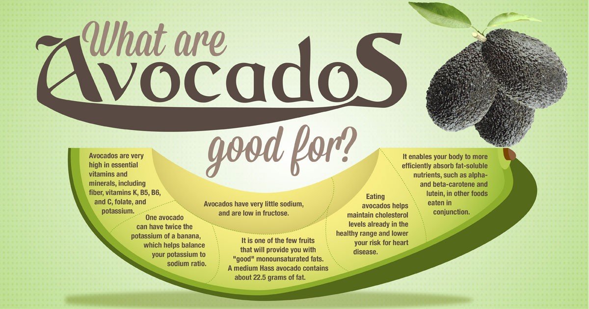 Best Fruit For Weight Loss Avocado For Weight Loss