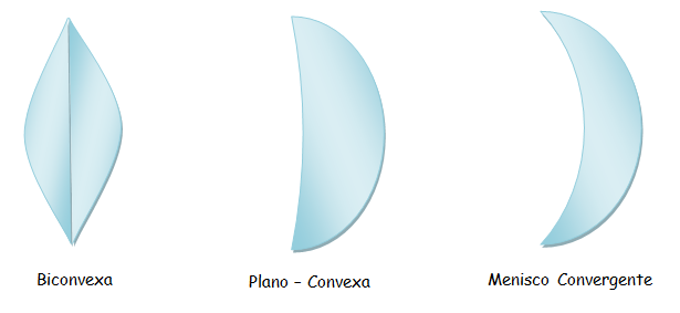 cc185db5f0 Lentes Convergentes