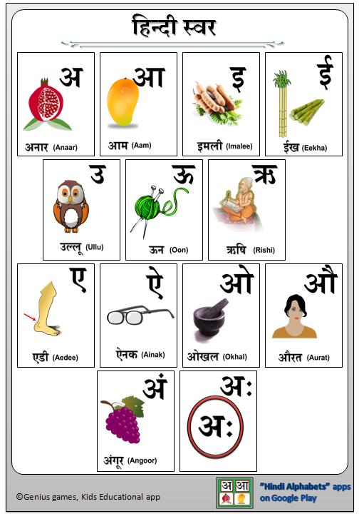 Kids Genius Games: Hindi Swar and Vanjan Chart