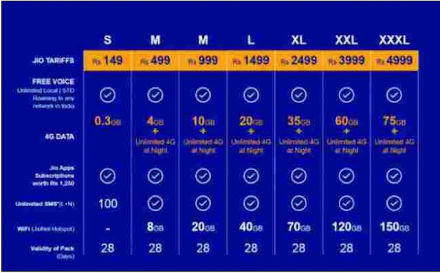 Reliance Jio Offers Announced Highlights