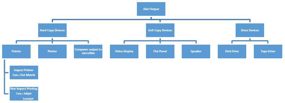 Sistem Fungsi Dan Struktur Keluaran Masukan Sistem Komputer
