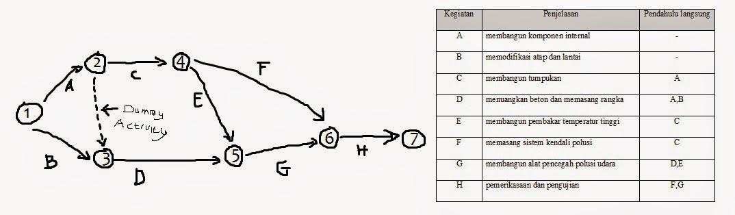 Contoh menggambar jaringan kerja model aoa berbagi itu baik contoh menggambar jaringan kerja model aoa ccuart Images