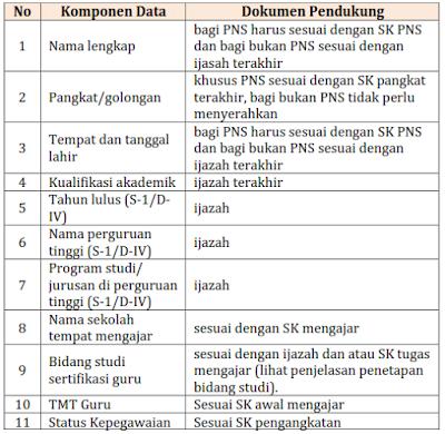Verifikasi dan Validasi Data Guru Calon Peserta Sergur PLPG
