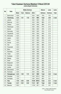 Gerhana Matahari total Bisa kita saksikan dengan cara langsung hanya di 11 wilayah Indonesia aja, yaitu, Halmahera dan Poso, Ternate, Luwuk, Palangkaraya, Sampit, Bangka, Palu, Balikpapan, Belitung, Palembang.  Berikut Daftarnya :