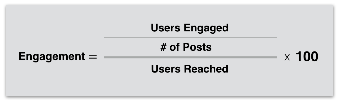 formula del engagement rate rate