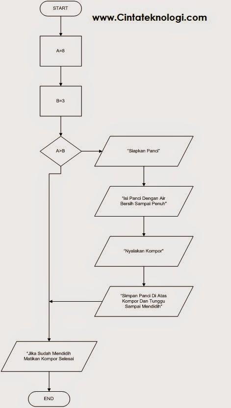 Contoh Soal Dan Jawaban If Then Flowchart Dalam Algoritma Dan