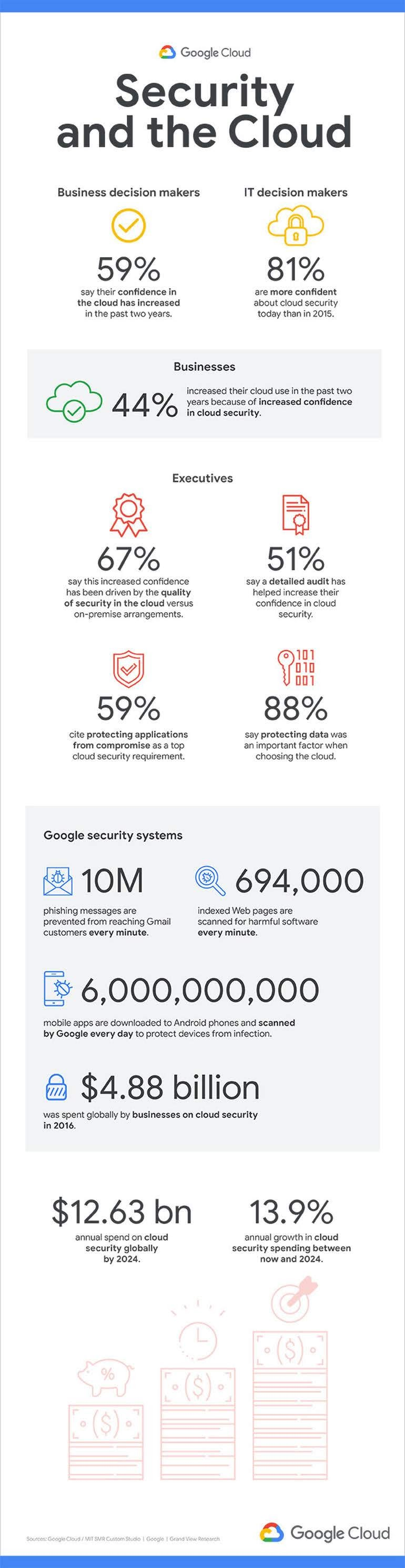 Security and the Cloud #infographic