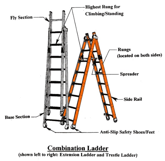 diagram parts of a ladder for pinterest