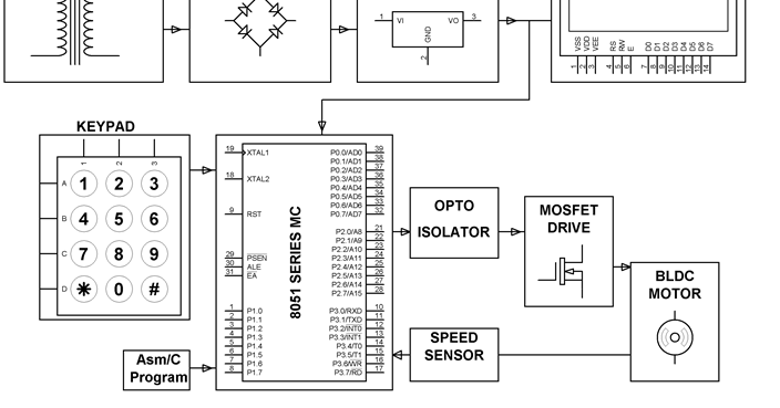 closed loop control for a brushless dc motor to run at the exactly entered speed